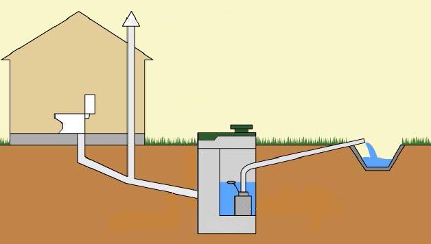 Системы водоотвода в бане